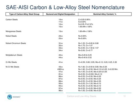 types of tool steel carbon and low alloy steels for non metallurgists