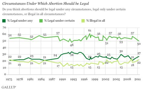 Abortion Should Be Legalized Essay by Americans Still Split Along Quot Pro Choice Quot Quot Pro Quot Lines