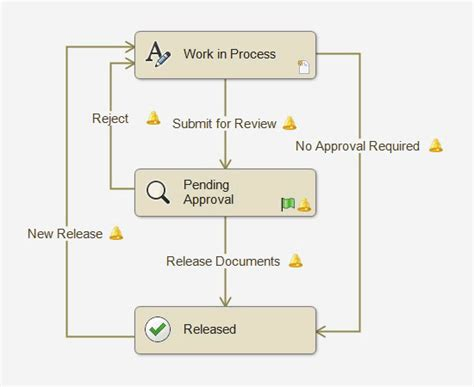 pdm workflow administering solidworks pdm professional course