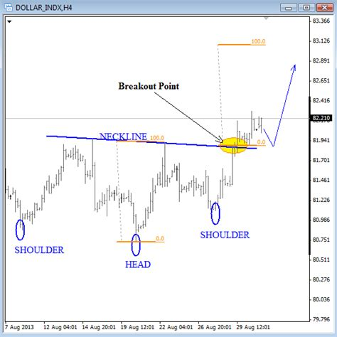 elliott wave analysis big corrective pattern on eurusd inverse h s on usd index suggests more weakness on forex