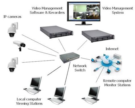 the complete ip system kintronics