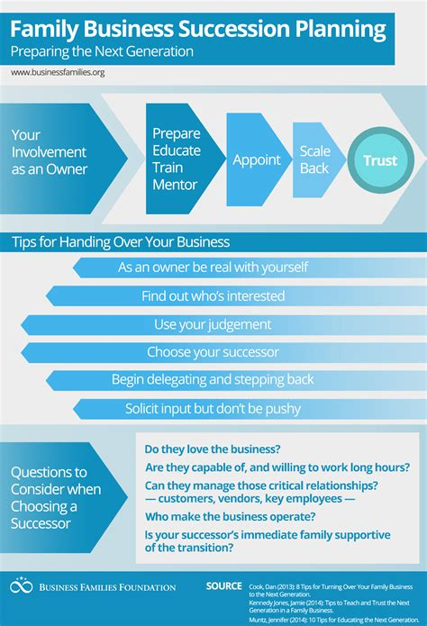 Infographic Blog Family Business Plan Template