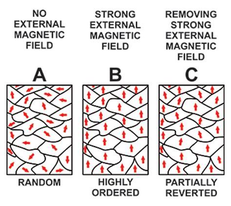 ferromagnetic core design application handbook allegro microsystems hysteresis mitigation in current