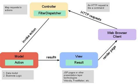 zend framework 2 layout per module struts 2 mvc design pattern
