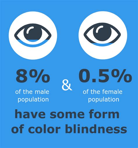 how many are color blind how to optimize charts for color blind readers using color