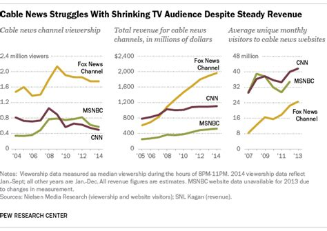 msnbc ratings problems cutbacks at cnn highlight the cable news paradox pew