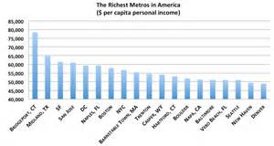 Average Income In Tx United States Economy 19 Richest Metro Areas Boston At