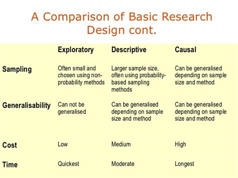 design definition research research design secondary data