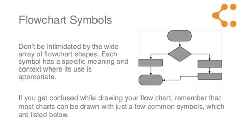 explain flowchart symbols flow diagram shapes explained gallery how to guide and