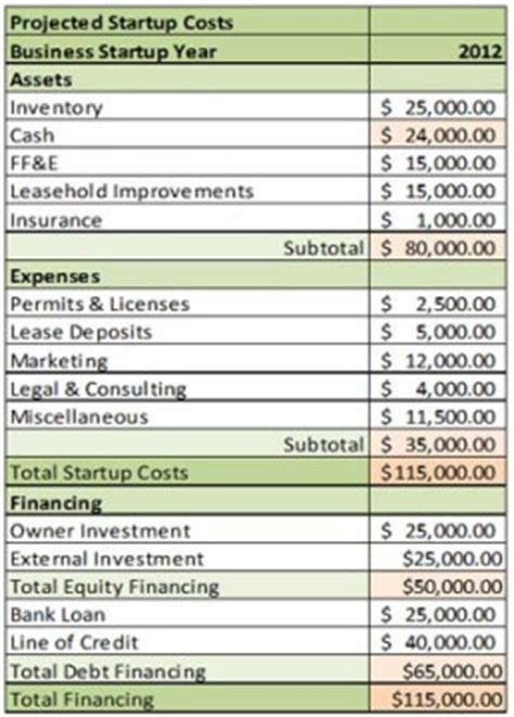 cafe start up costs template how to estimate start up costs for your new company