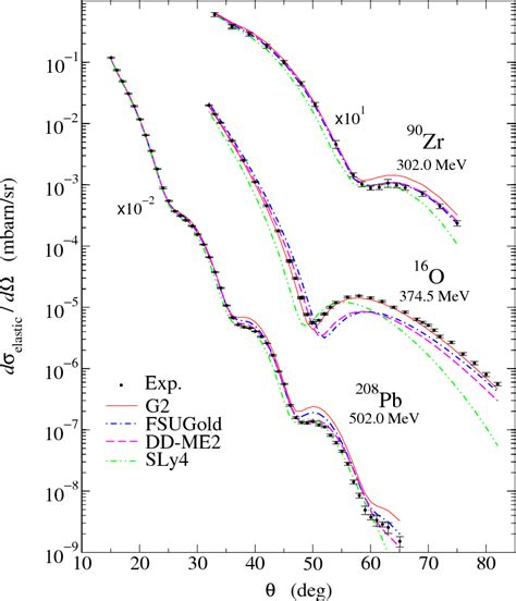 osu physics physics 6805 elastic scattering figures