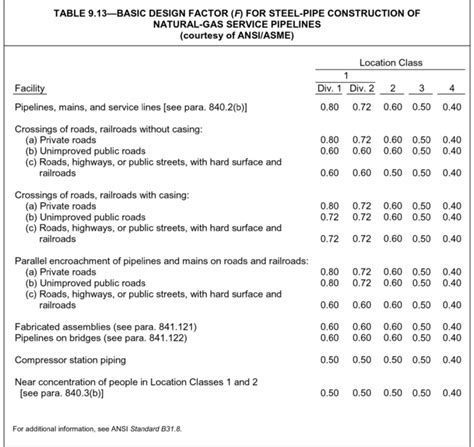 longitudinal design adalah pipe wall thickness calculations asme b31 8