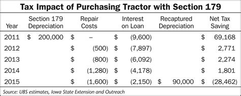 section 179 farm equipment from the september 2013 issue special report how special