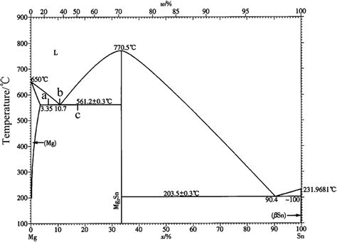 mg sn phase diagram microstructure and thermal characteristics of mg sn alloys as phase change materials for thermal