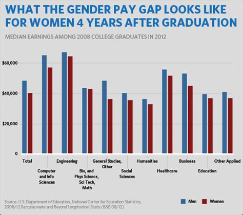 what are wages equal pay gender wage gaps and quot constantly moving