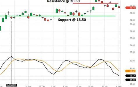 deutsche bank stock price deutsche bank q4 loss narrows misses estimates