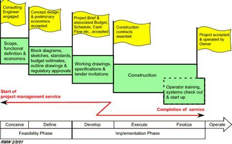 Expert Project Management Project Management Of Capital