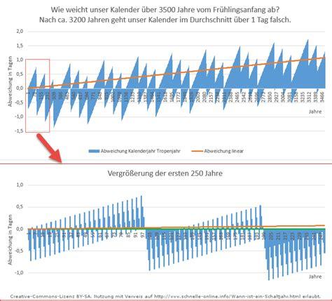 wann schaltjahr schaltjahre 220 bersicht wann ist ein schaltjahr und warum