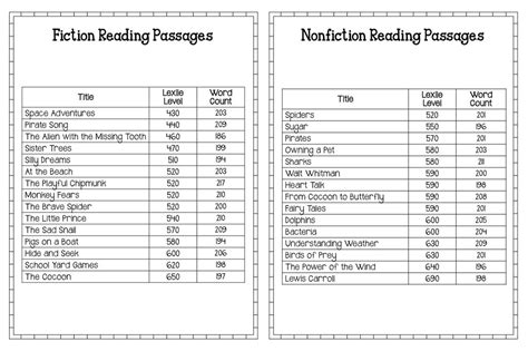 printable leveled reading fluency passages fluency practice worksheets worksheets