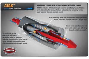 Bike Exhaust System Design Borla Performance Industries 140406 Borla Exhaust