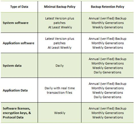 backup data retention policy template templates resume