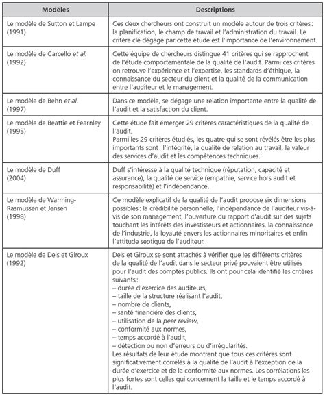 modele questionnaire audit fournisseur document