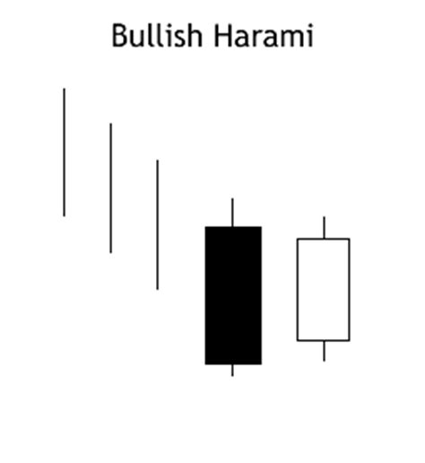 harami pattern meaning bullish harami pattern 187 patterns gallery