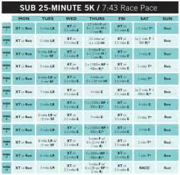 5k pr s running