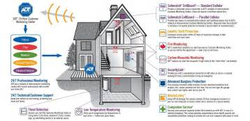 services smart home protection