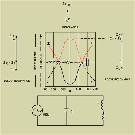 parallel resonant inductor summary