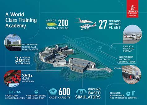 emirates flight training academy hivatalosan is felavatt 225 k az emirates flight training