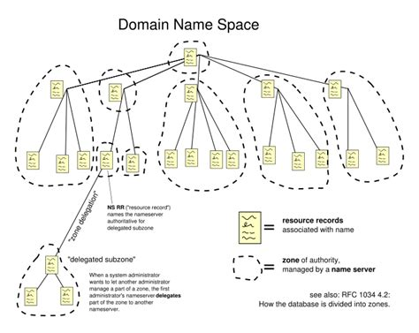 Domain Name System In Application Layer