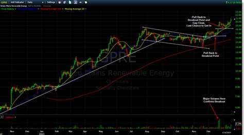 full swing trading swing trading strategies falling wedge
