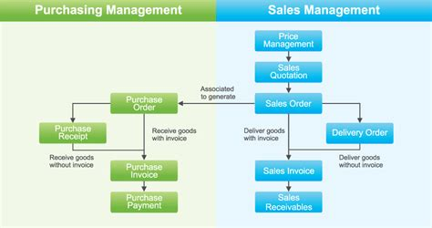 inventory workflow kingdee kis international partner kingdee software wy