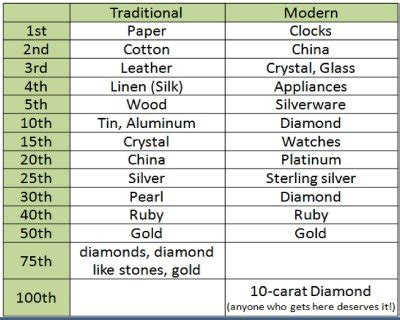 Wedding Anniversary Gifts Yearly List by Anniversary Gifts The April