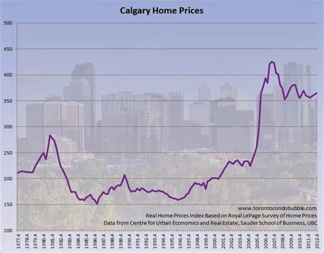 housing bubbles in canada by city toronto condo