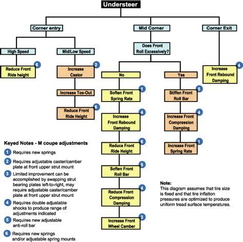 suspension tuning chart shock tuning