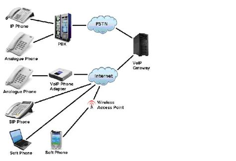 ip pbx diagram global digital networks sdn bhd global digital networks