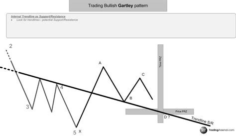 gartley pattern definition and market position harmonic gartley pattern confirmation methods trendlines
