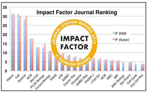 Nature Research Letter Impact Factor Impact Factor 2016 Excel Keywordsfind