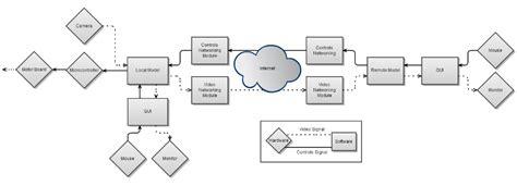 flowchart design software edge
