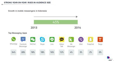 aplikasi perubah paket data whatshapp line bbm menjadi kuota regular kartu axis blackberry messenger masih paling populer di indonesia