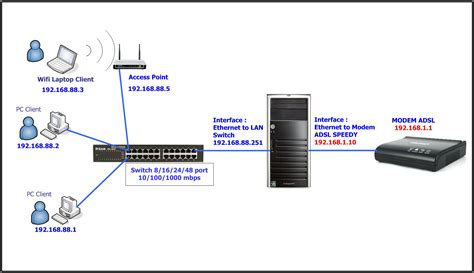 Router Mikrotik Cisco Vpn Router Vpn Mikrotik Router