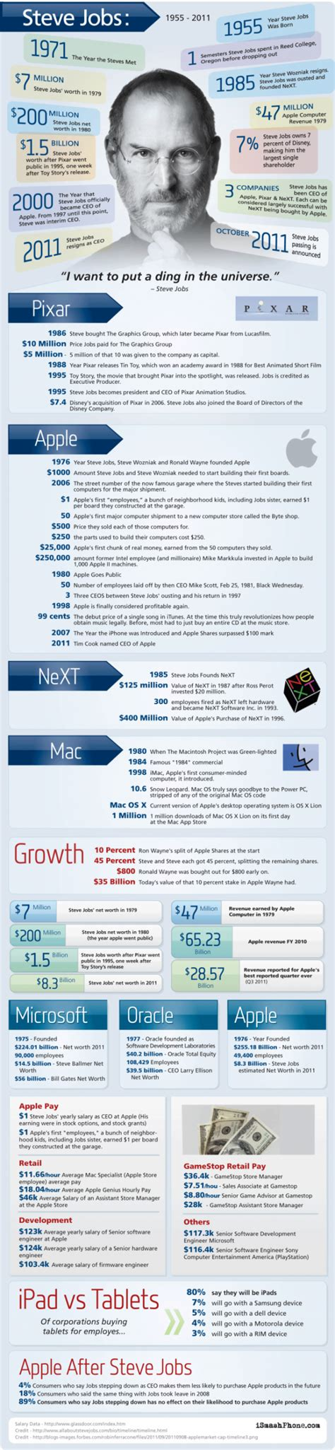 life of steve jobs infographic steve jobs career by the numbers infographic