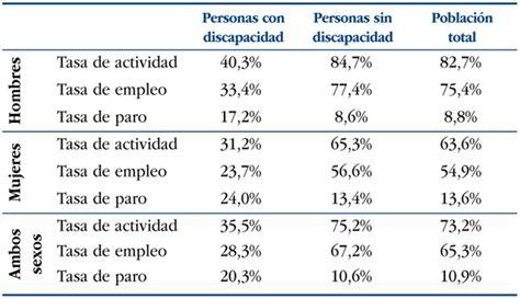 tablas para pagos provisionales actividad empresarial 2016 tablas de isr 2016 persona fisica con actividad
