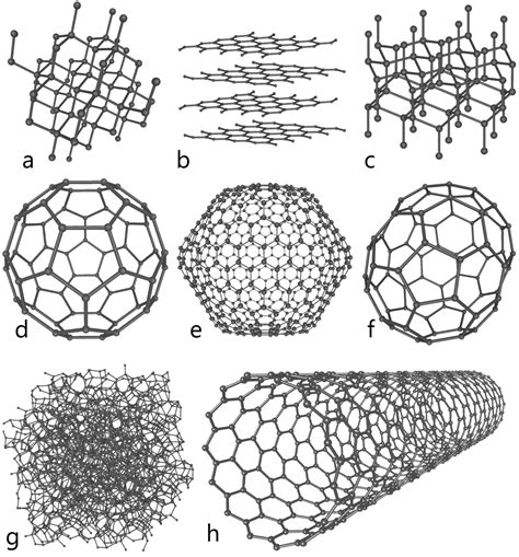 Sheets Comparison by Allotropes Of Carbon Wikipedia