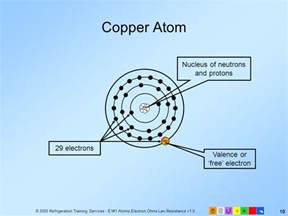 Protons Of Copper E1 Electrical Fundamentals Ppt
