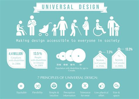 universal pattern en français universal design infographic on behance