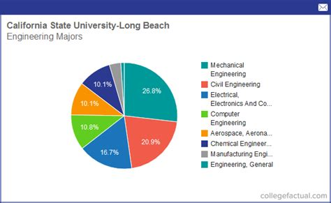 state majors info on engineering at california state
