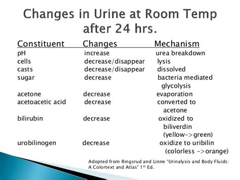 how is urine for at room temp urinalysis and fluid crystals